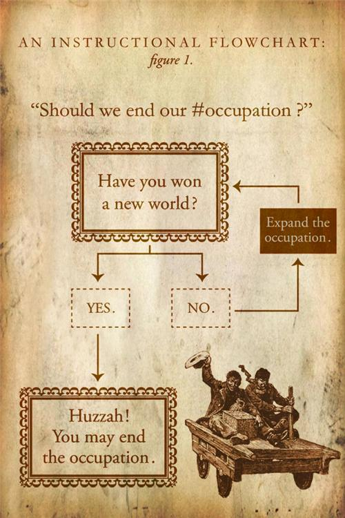 occupation flow chart